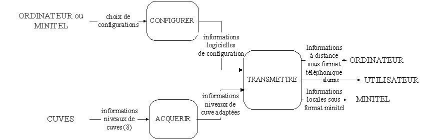 Schema systeme d